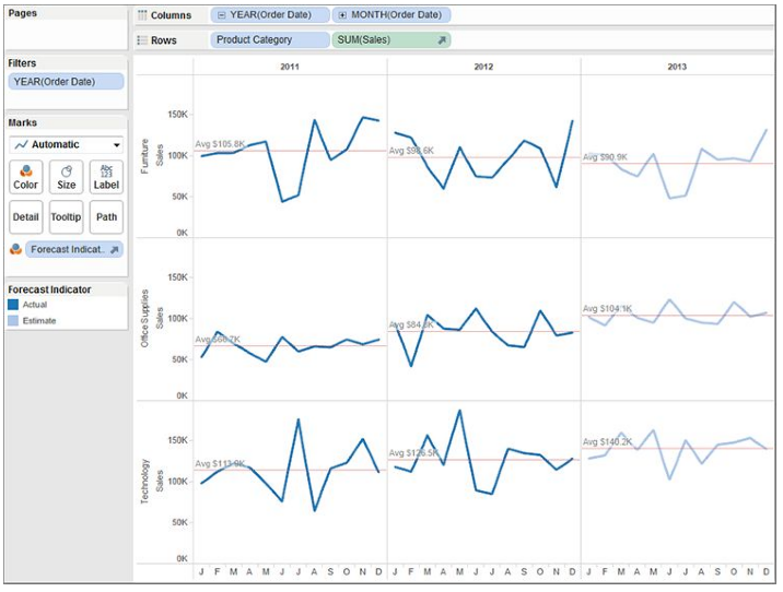Time series with forecast