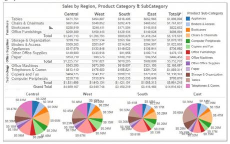 Visual Analytics Improves Decision-Making