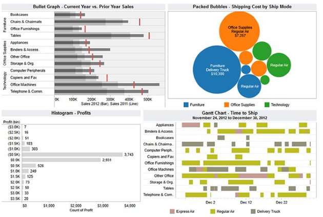 different types of charts in tableau