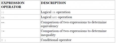 Expression operator- Description