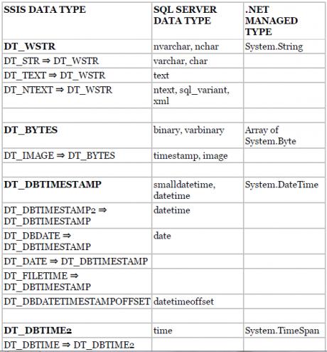 SQL Server 2008 engine