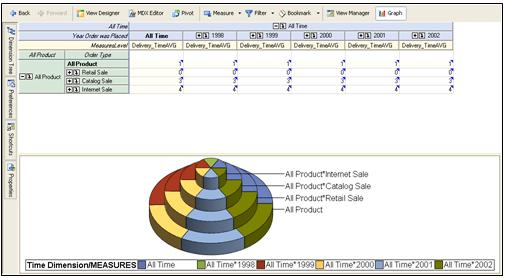 SAS Enterprise Guide and OLAP