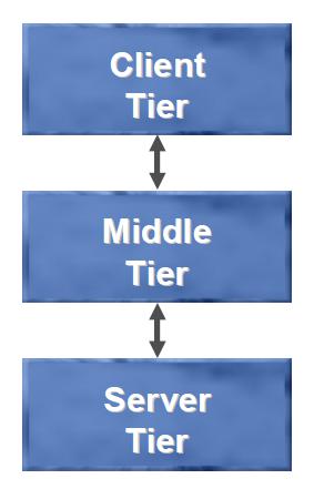 Multiple Tier Environment