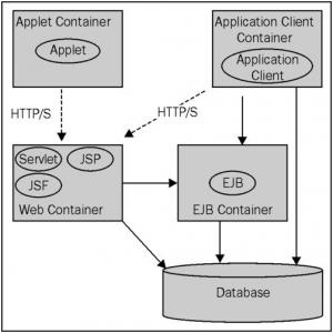 JEE 6 Server architecture model