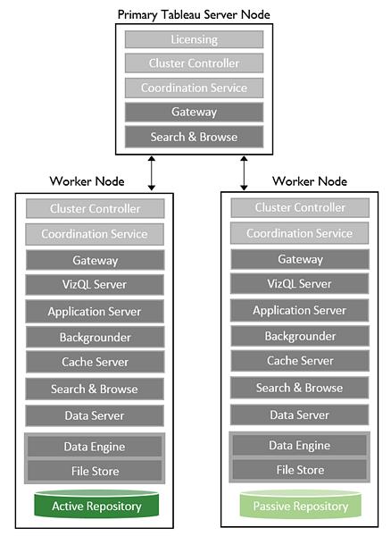 Three-node system
