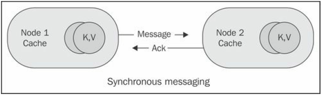 Synchronous messaging