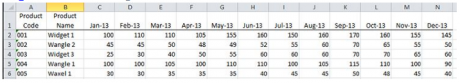 Diagram of sales forecast in database form