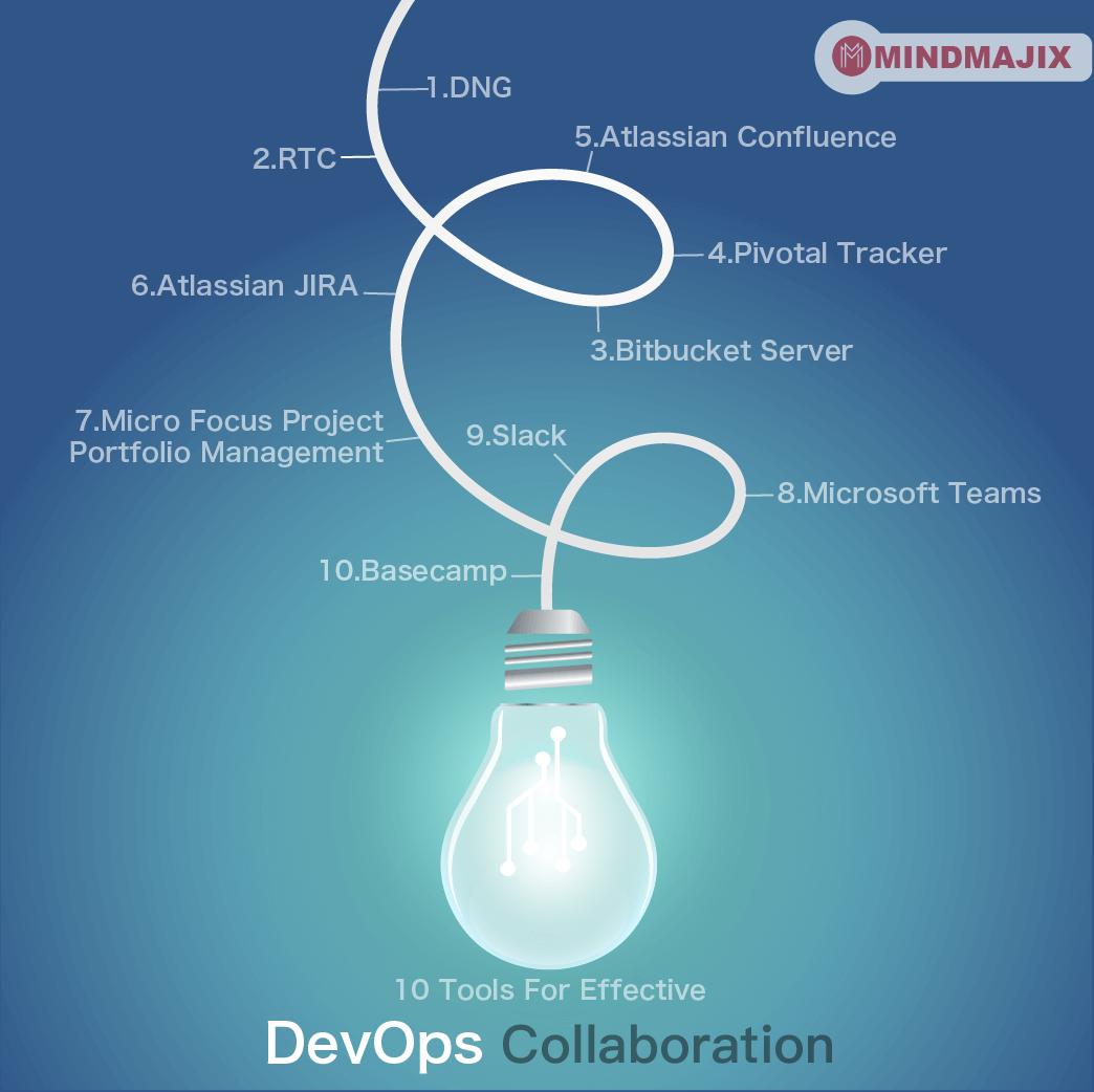 10 Tools For Effective DevOps Collaboration