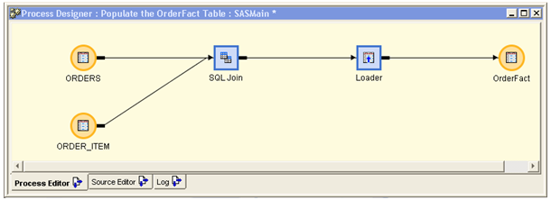Source Tables group element