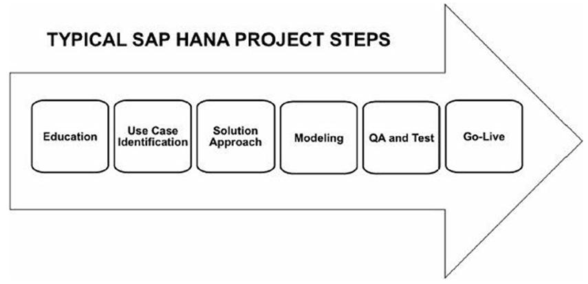 HANA project steps