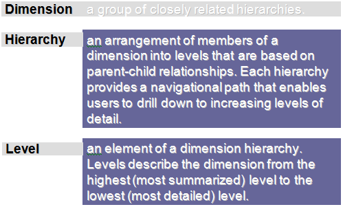 Dimensions, Hierarchies, and Levels