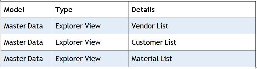 Master Data Reporting
