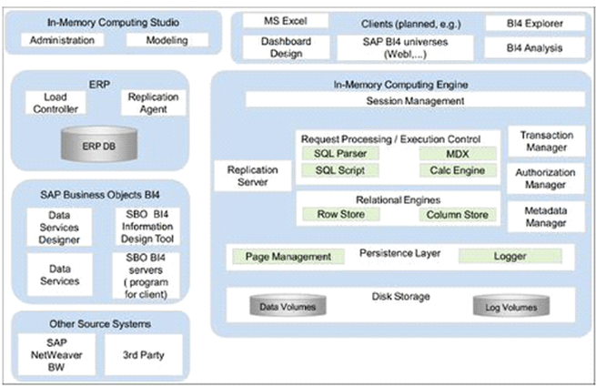 SAP HANA system architecture
