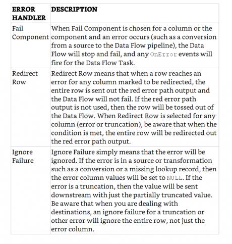 Error Handler-Description