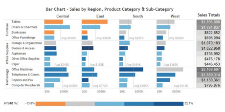 Sales mix analysis using a bar chart and a heat map