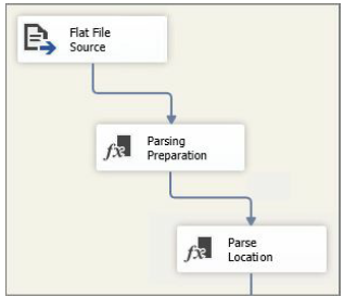 Data Flow that contains two Derived Column's