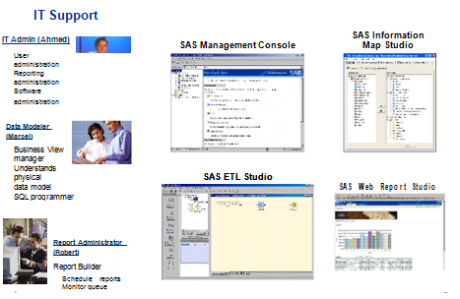 BI Clients Used by IT Support