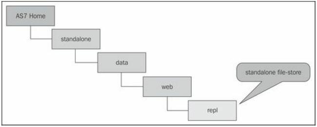jboss server data flow
