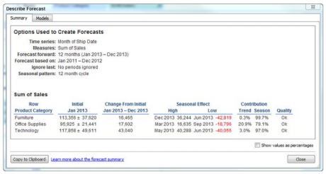 Describe forecast summary