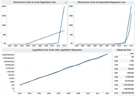Time Series Modeling