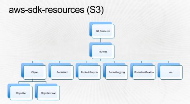 AWS SDK Resources (S3)