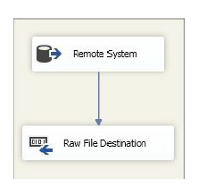 Data Flow Task layout