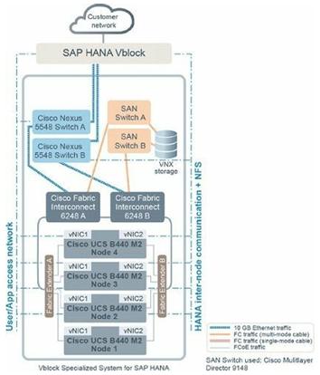 SAP HANA with four nodes