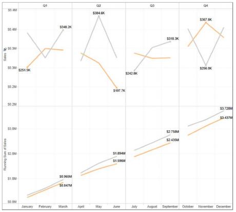 Using discrete quarter and month diagram
