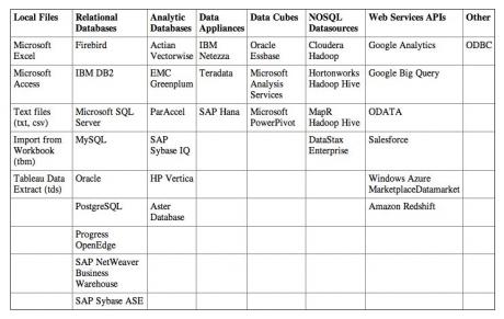 Data sources Accessible to Tableau Desktop