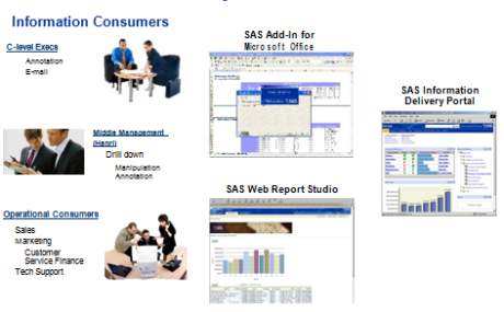 BI Clients Used by Information Consumers