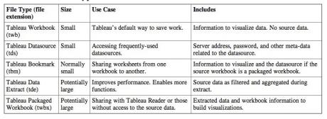 Tableau File Types