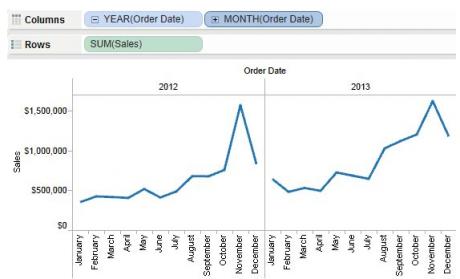 Diagram of time series displaying discrete year-month