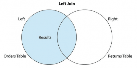 Left outer join