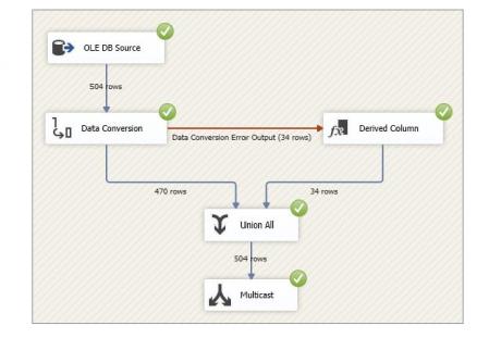 Data Flow execution