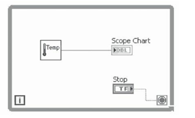 LabVIEW tutorials, LabVIEW training, LabVIEW Interview Questions, LabVIEW Sample resumes