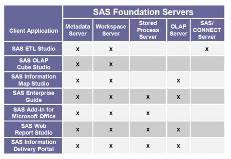 SAS Foundation Servers