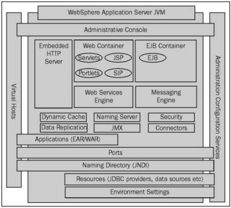 Inside WebSphere Application Server