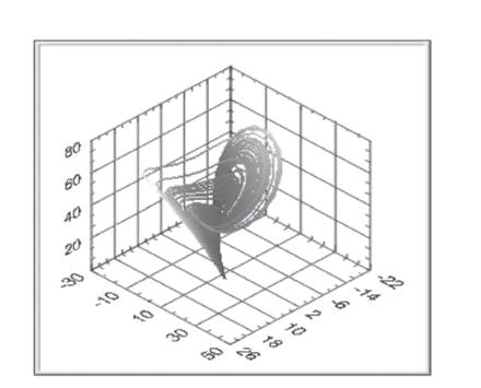 3D curve graph