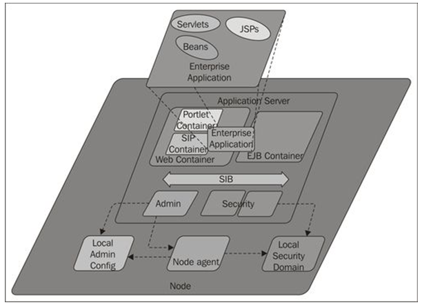 WebSphere Application Server simplified architecture