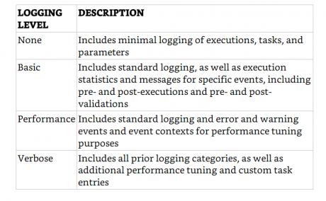 Catalog Logging