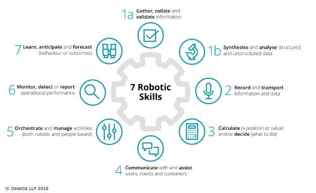 7 Robotic Skills