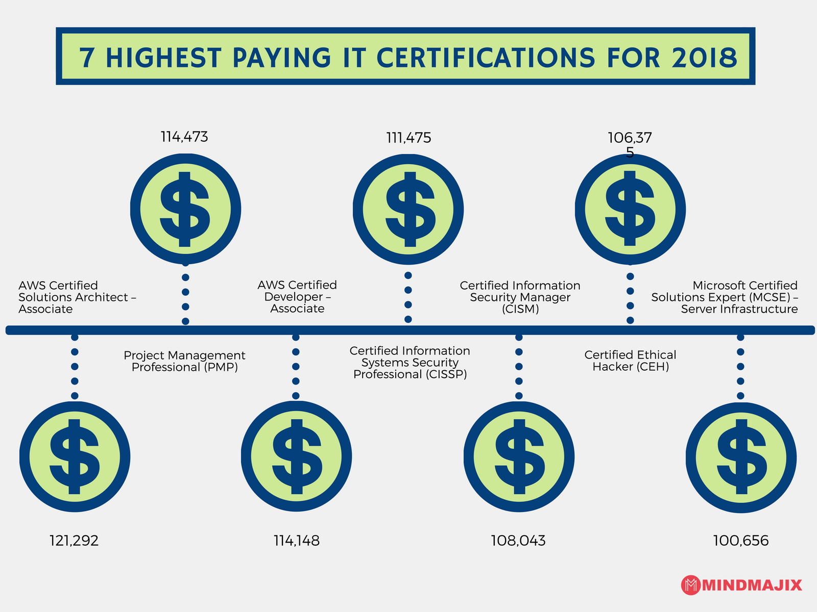 7 Highest Paying IT Certifications for 2018