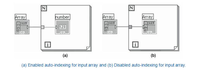 Auto indexing