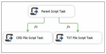 Control Package Flow