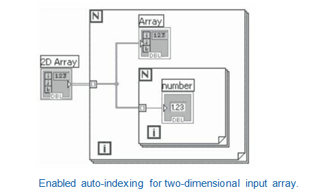 Auto Indexing for two dimensional