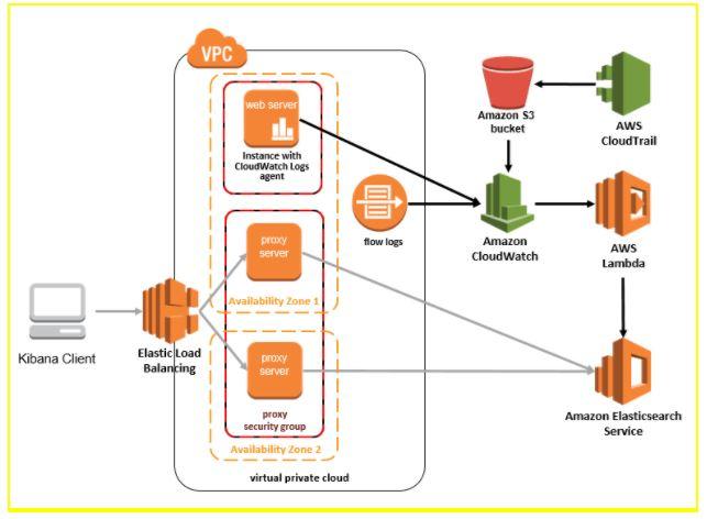 AWS Elasticsearch Architecture
