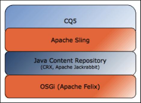 Cq5 Stack