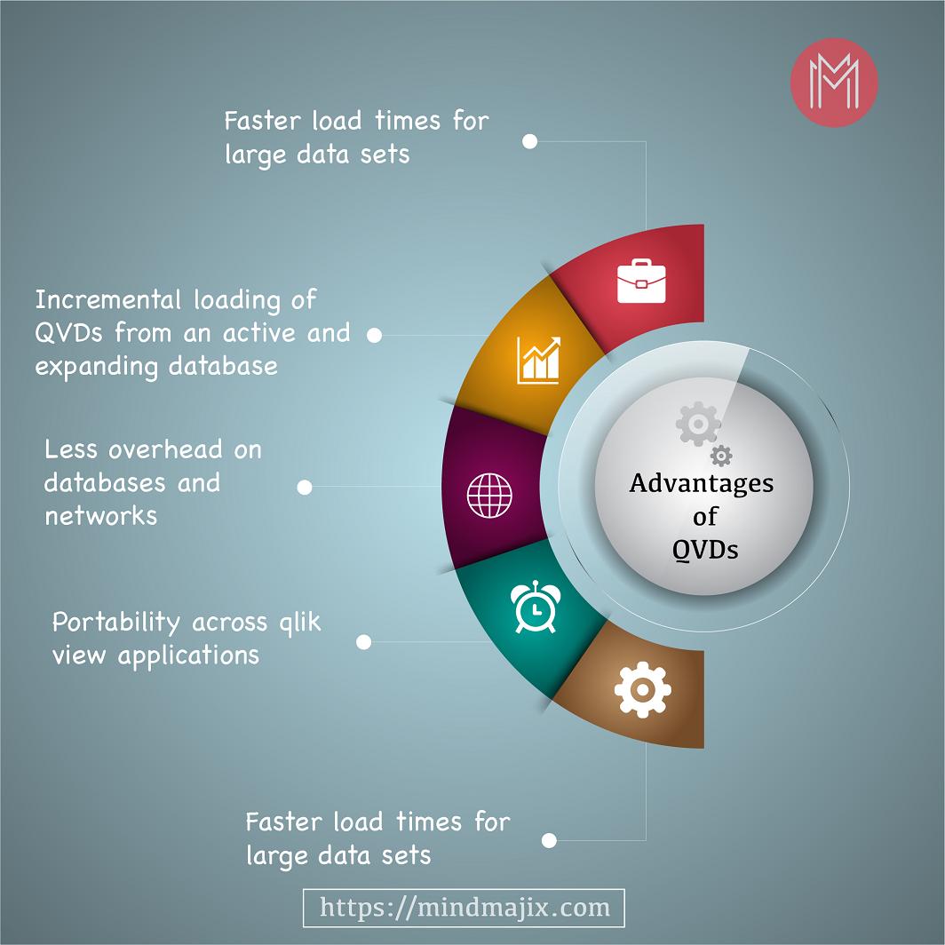Advantages of QVDs
