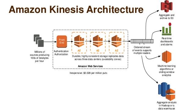 Amazon Kinesis Architecture