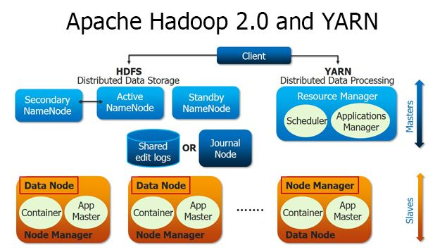 Apache Hadoop 2.0 and YARN